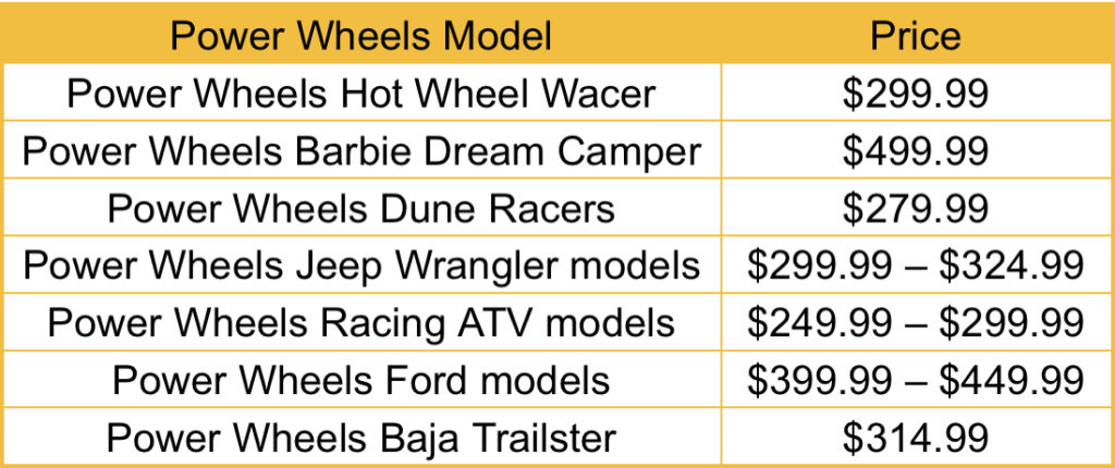 How Much Are Power Wheels?